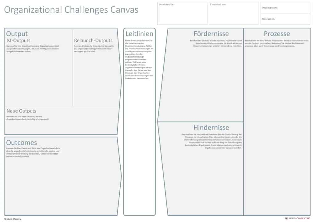 Organizational Challenges Canvas