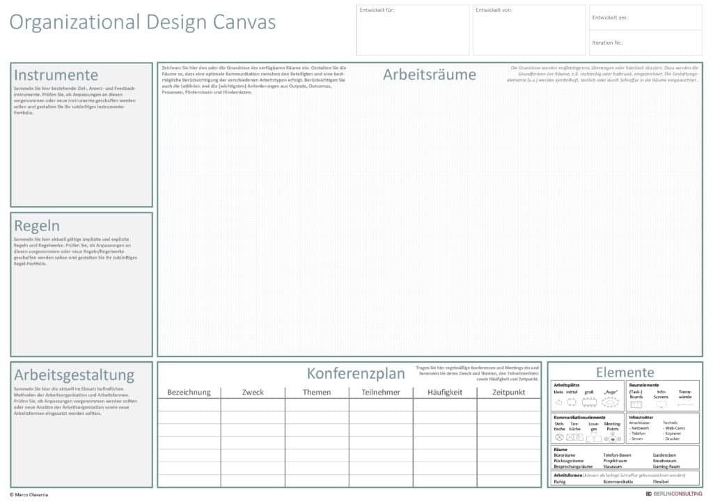Organizational Design Canvas