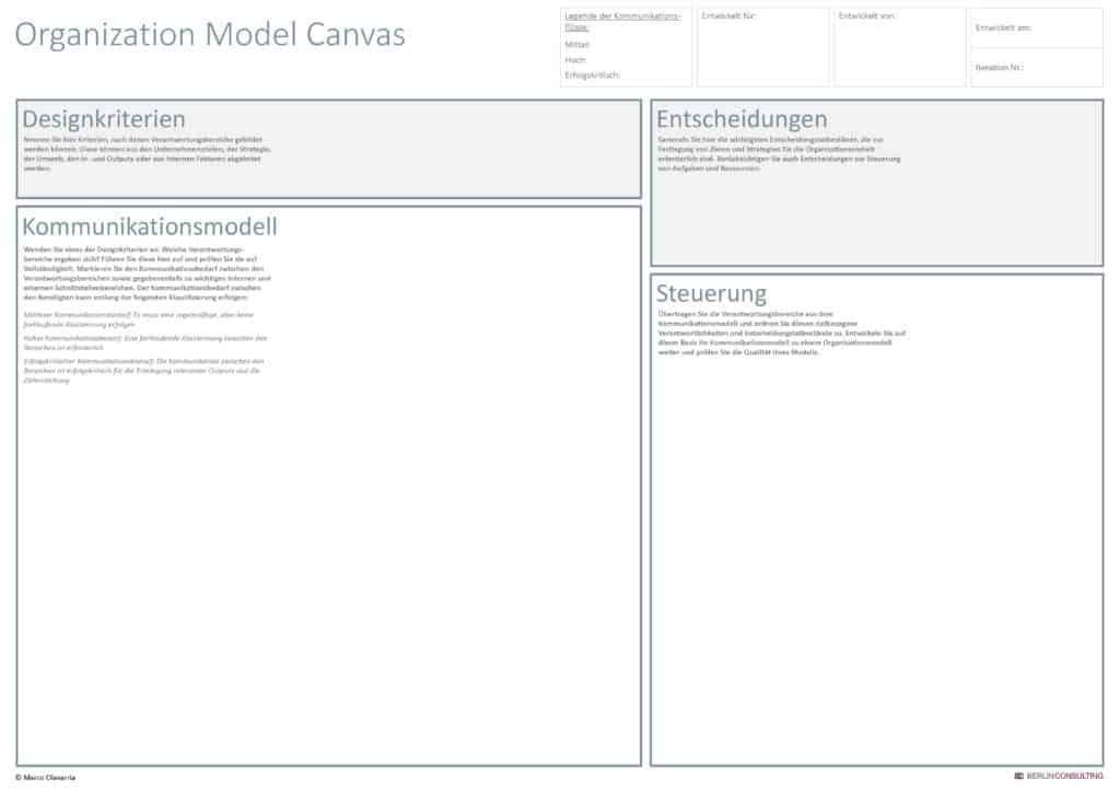 Organizational Model Canvas