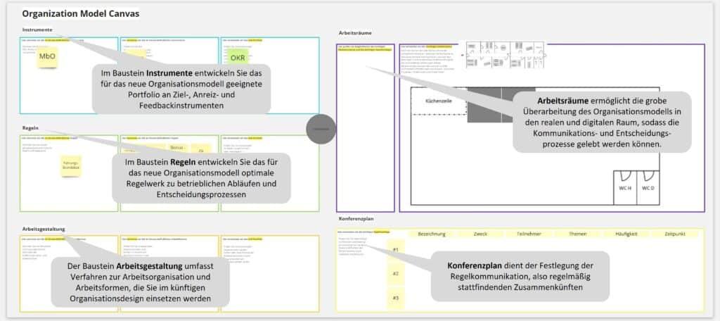 Orgazign: Organization Design Canvas